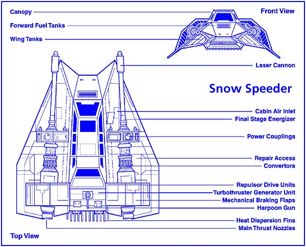 http://www.hitl.washington.edu/people/tfurness/courses/inde455/snowspeeder.jpg